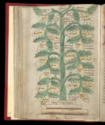 Tree Of Vices